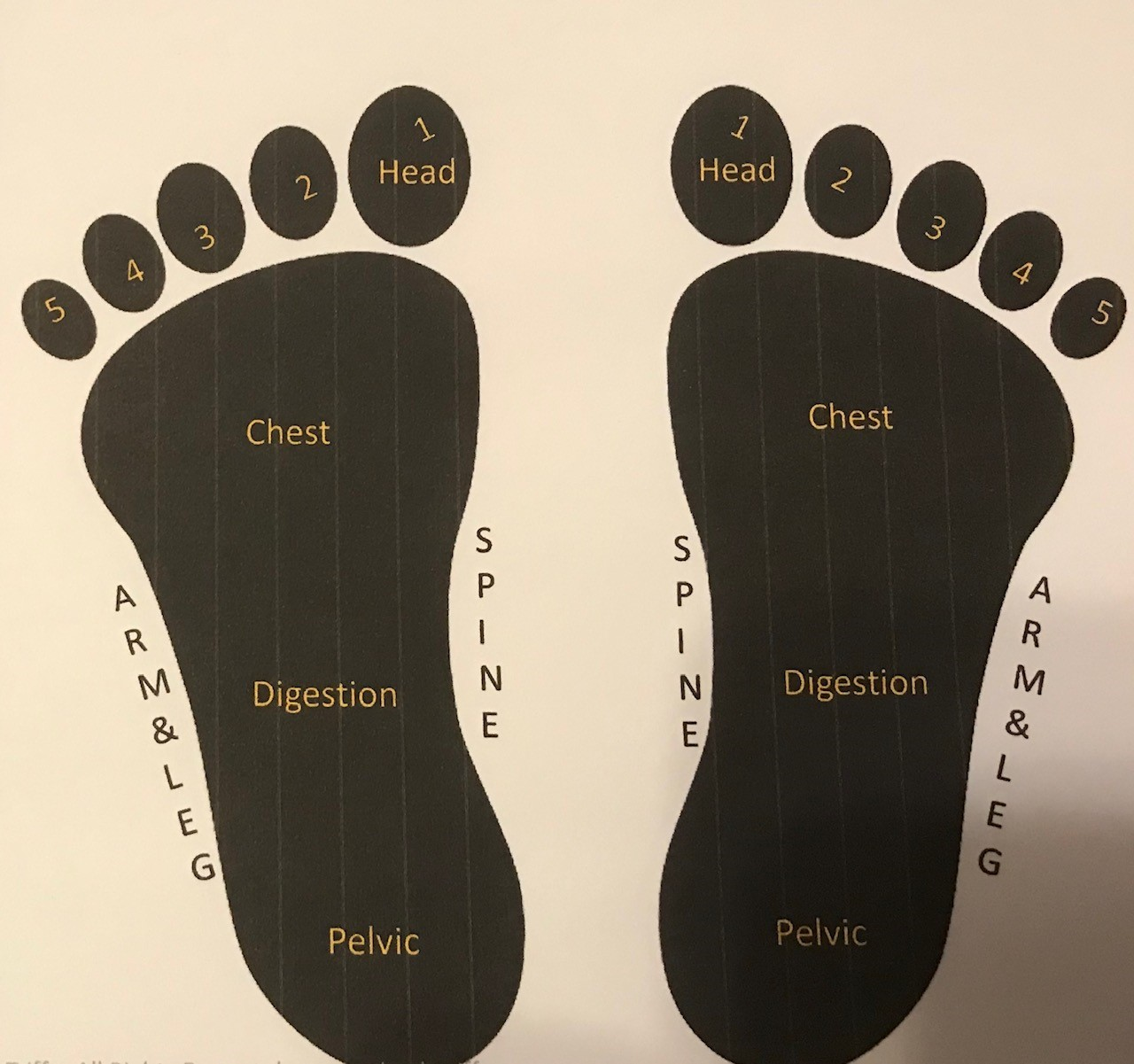 feet map